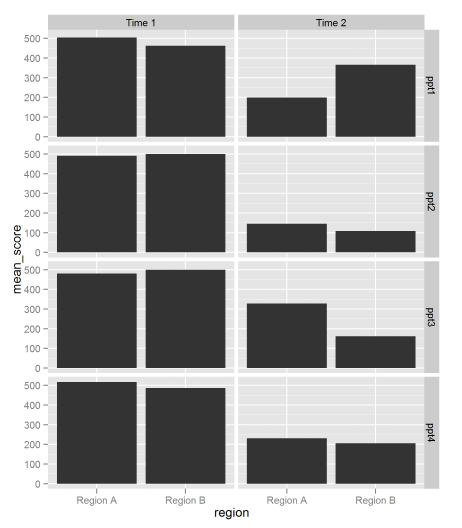 Bar Graphs in ggplot2